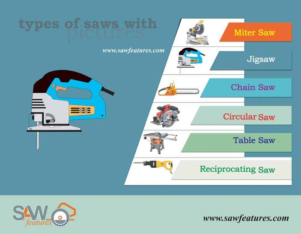 types-of-saws-bannar