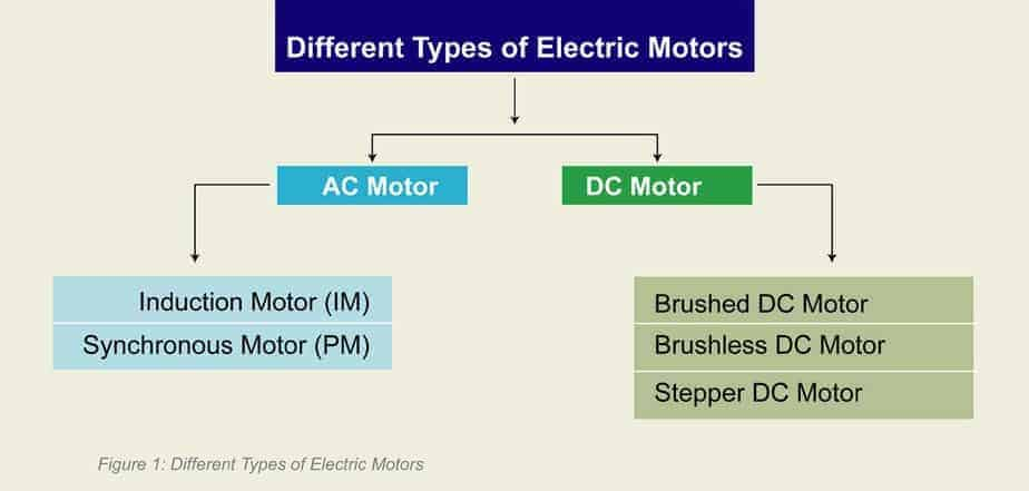 Different Types of Electric Motors